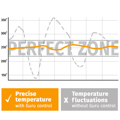 CyberQ Cloud BBQ Temperature Control - DISCONTINUED